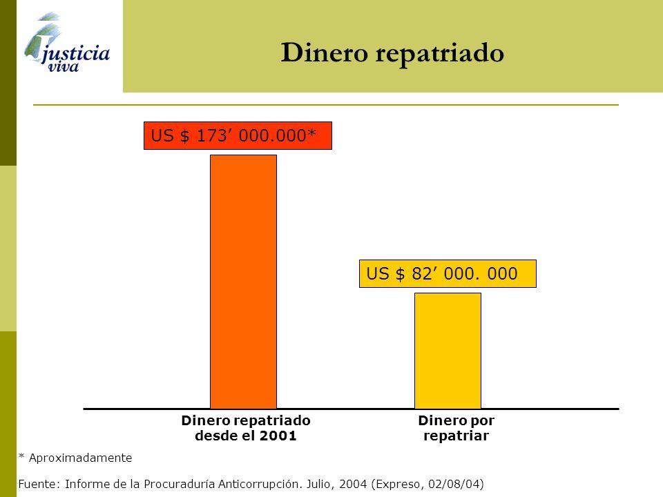 Principales indicadores Dinero repatriado desde el 2001
