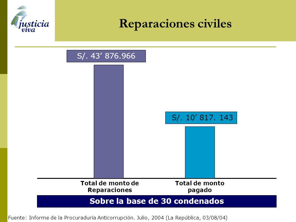 Dinero repatriado Reparaciones civiles Principales indicadores