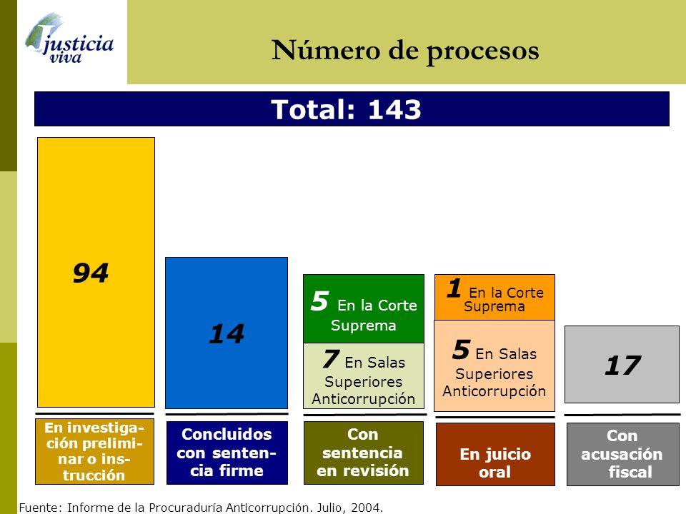 5 En Salas Superiores Anticorrupción 17
