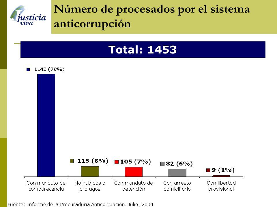 Número de procesados por el sistema anticorrupción