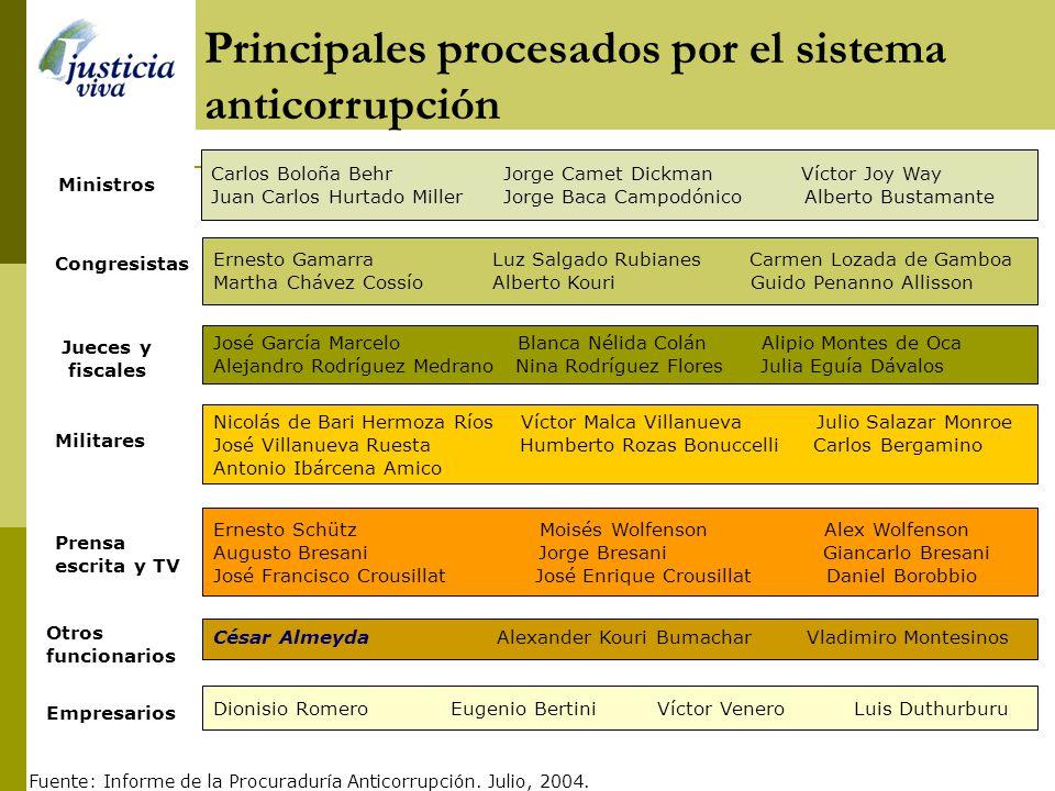 Principales procesados por el sistema anticorrupción