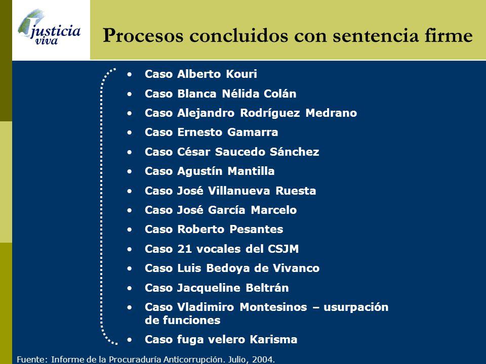 Procesos concluidos con sentencia firme