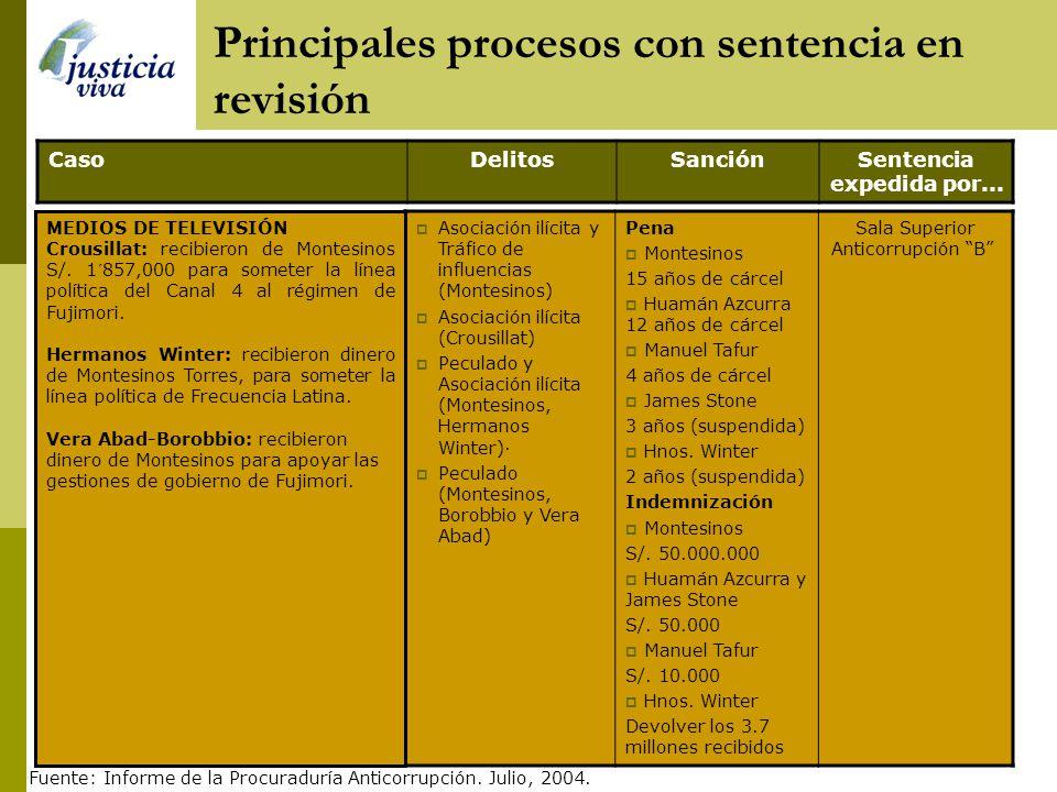 Principales procesos con sentencia en revisión