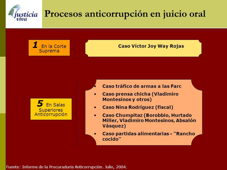 Procesos anticorrupción en juicio oral