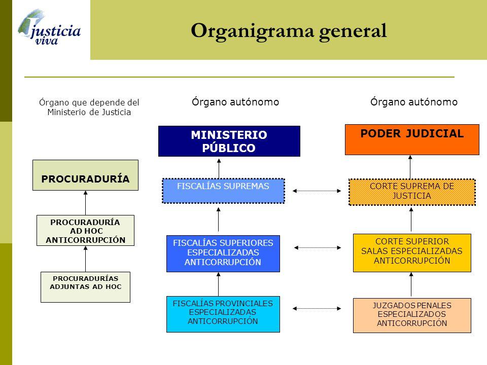Organigrama general MINISTERIO PÚBLICO PODER JUDICIAL Órgano autónomo