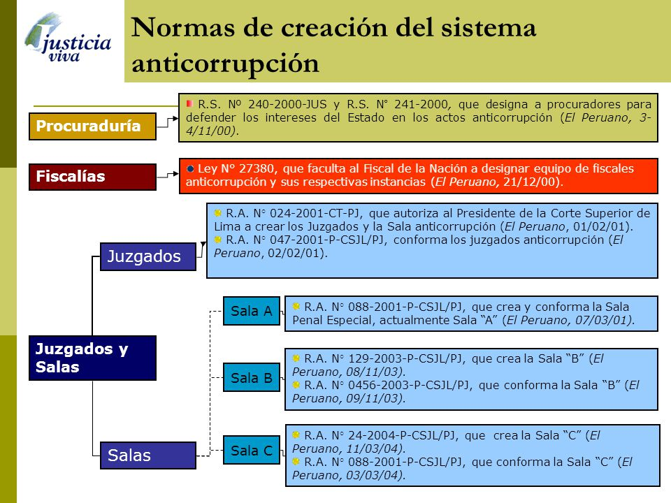 Normas de creación del sistema anticorrupción