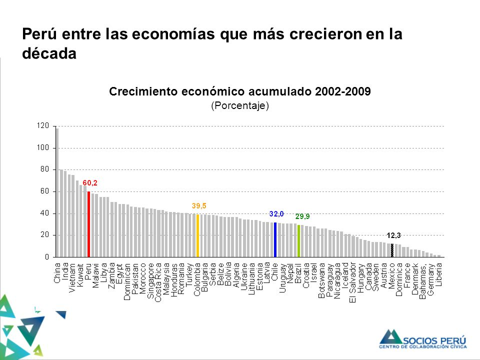 Crecimiento económico acumulado 2002-2009