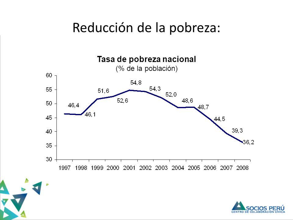 Reducción de la pobreza: