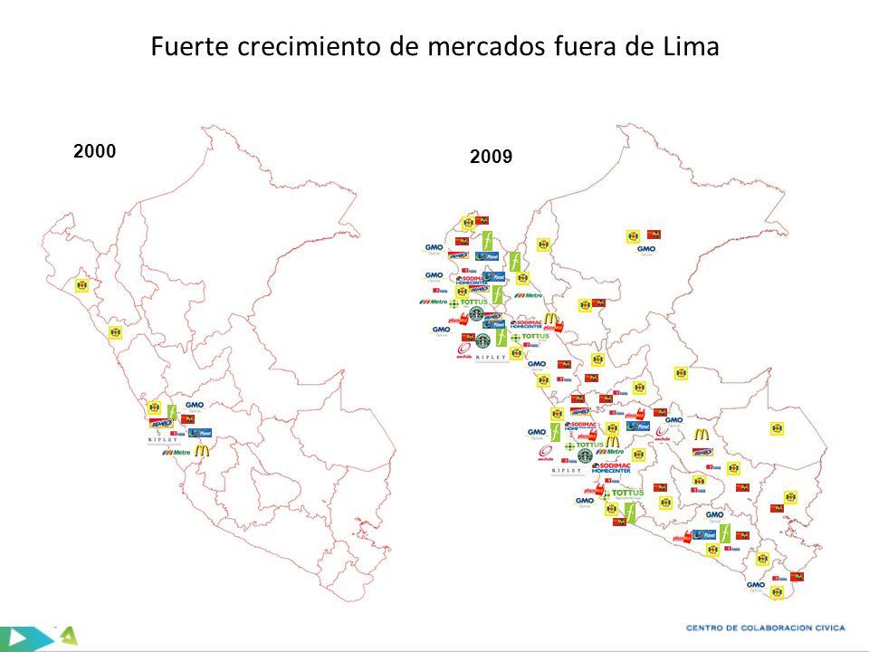 Fuerte crecimiento de mercados fuera de Lima