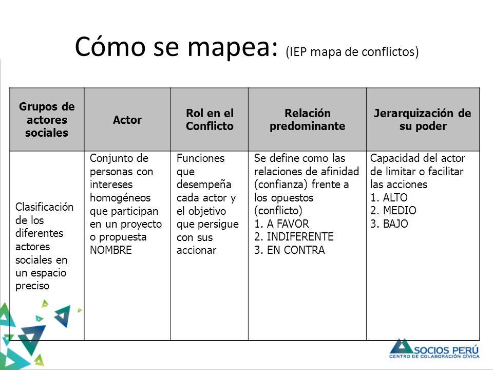 Cómo se mapea: (IEP mapa de conflictos)