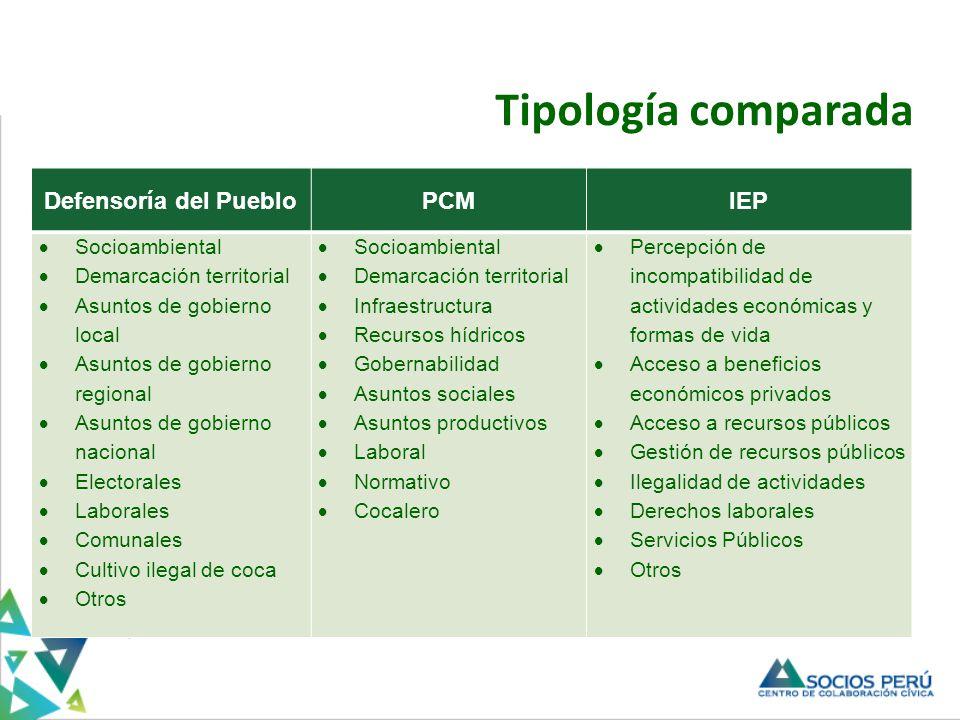 Tipología comparada Titulo Defensoría del Pueblo PCM IEP