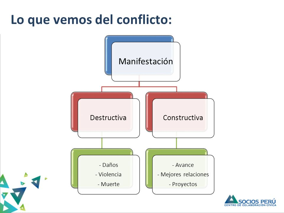 Lo que vemos del conflicto: