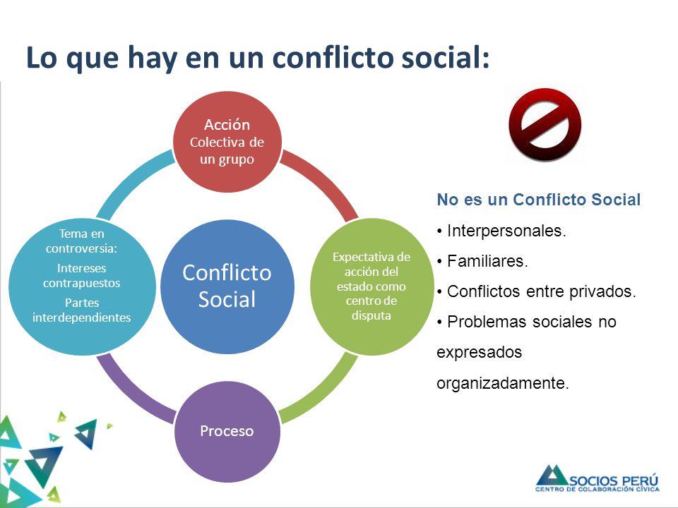 Lo que hay en un conflicto social: