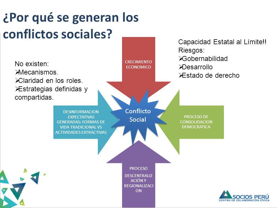 ¿Por qué se generan los conflictos sociales