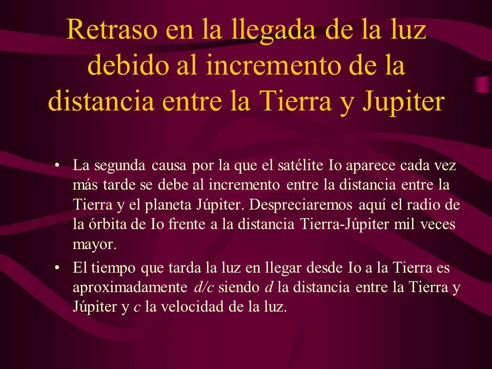 Retraso en la llegada de la luz debido al incremento de la distancia entre la Tierra y Jupiter