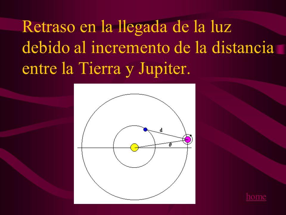 Retraso en la llegada de la luz debido al incremento de la distancia entre la Tierra y Jupiter.