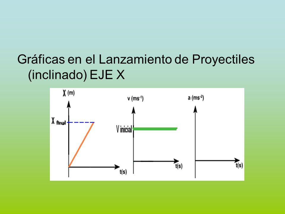 Gráficas en el Lanzamiento de Proyectiles (inclinado) EJE X