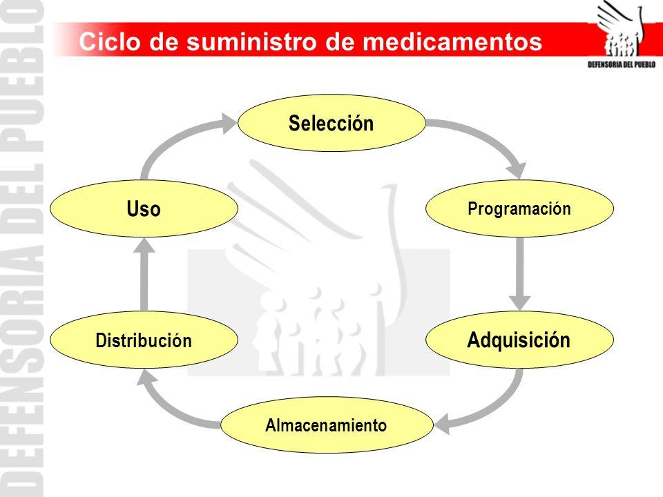 Ciclo de suministro de medicamentos