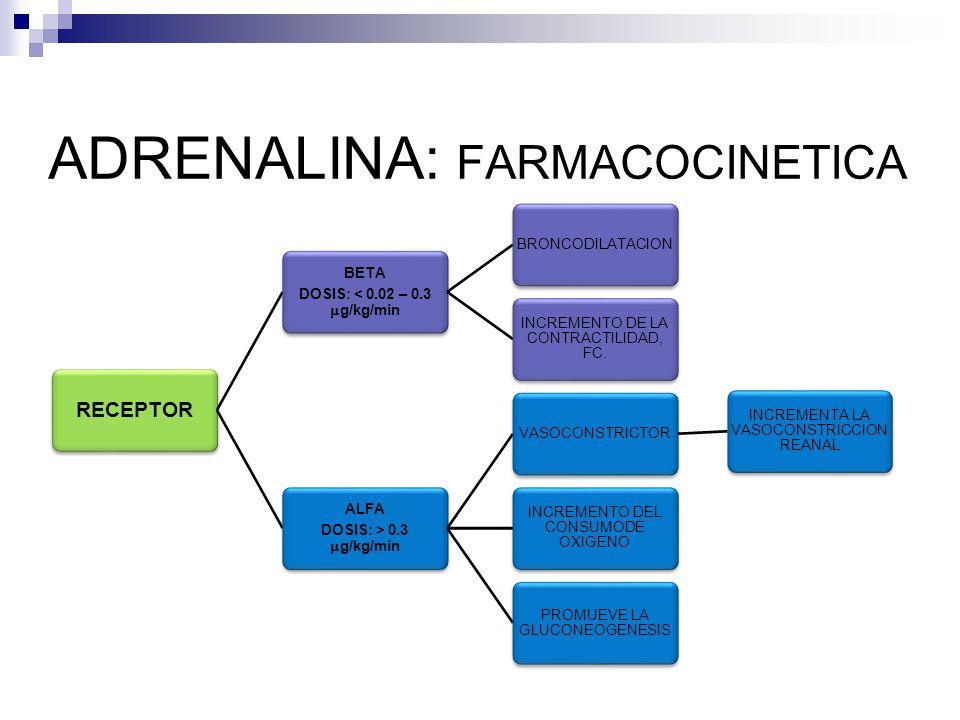 ADRENALINA: FARMACOCINETICA