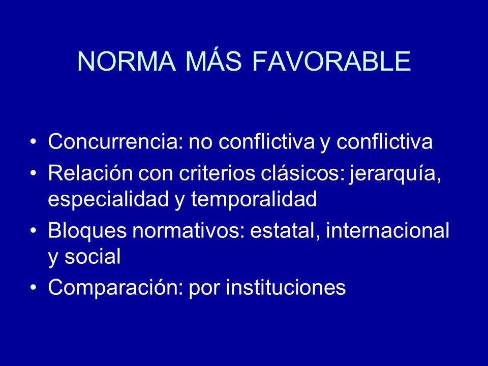 NORMA MÁS FAVORABLE Concurrencia: no conflictiva y conflictiva