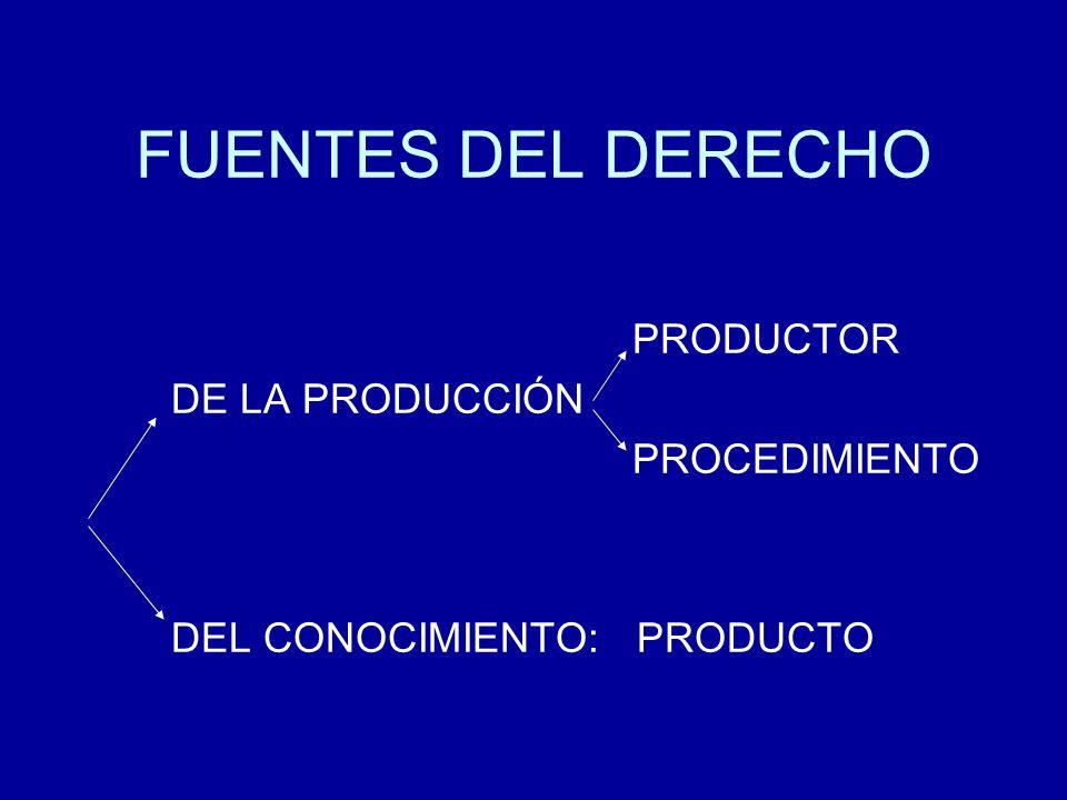 FUENTES DEL DERECHO PRODUCTOR DE LA PRODUCCIÓN PROCEDIMIENTO