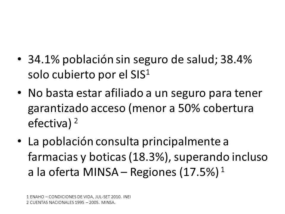 34.1% población sin seguro de salud; 38.4% solo cubierto por el SIS1