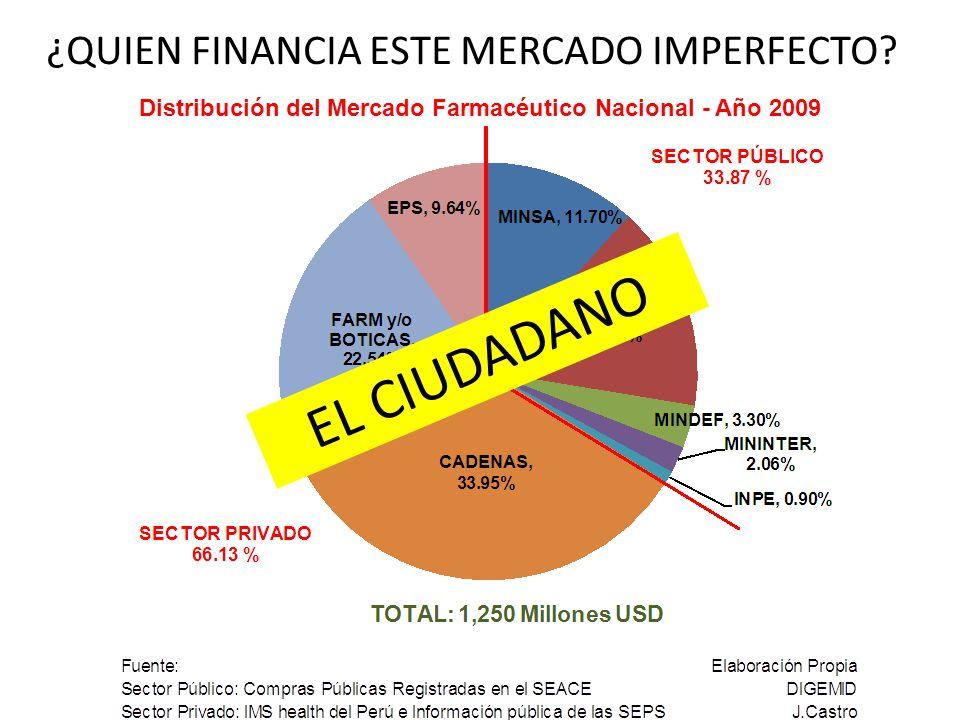 ¿QUIEN FINANCIA ESTE MERCADO IMPERFECTO