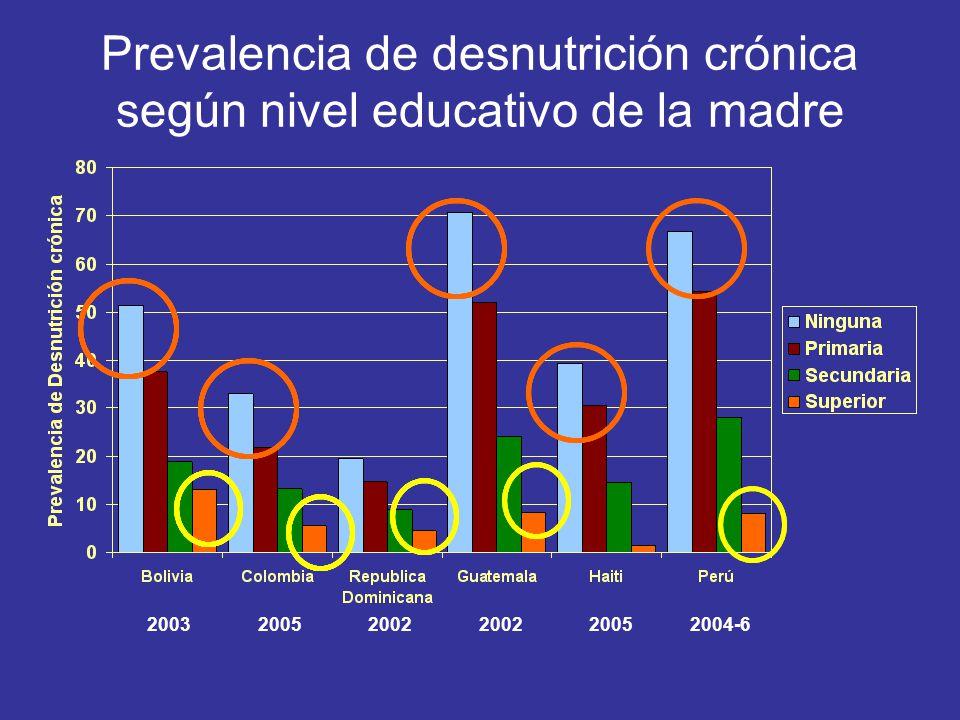 Prevalencia de desnutrición crónica según nivel educativo de la madre