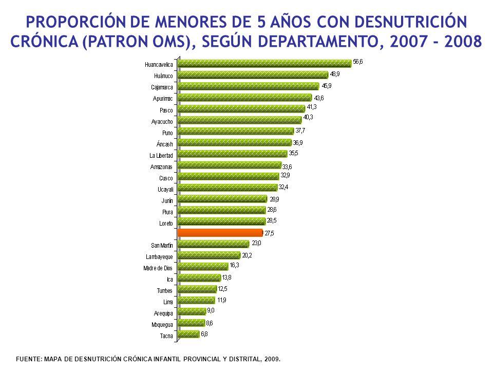 PROPORCIÓN DE MENORES DE 5 AÑOS CON DESNUTRICIÓN CRÓNICA (PATRON OMS), SEGÚN DEPARTAMENTO, 2007 - 2008