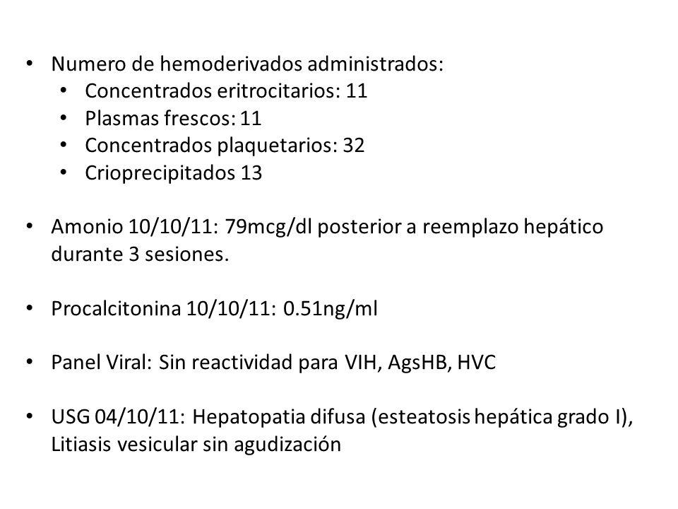 Numero de hemoderivados administrados: