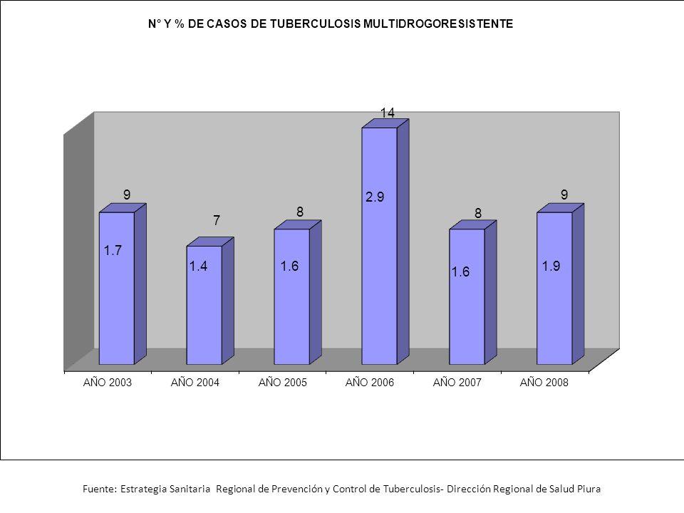 Fuente: Estrategia Sanitaria Regional de Prevención y Control de Tuberculosis- Dirección Regional de Salud Piura