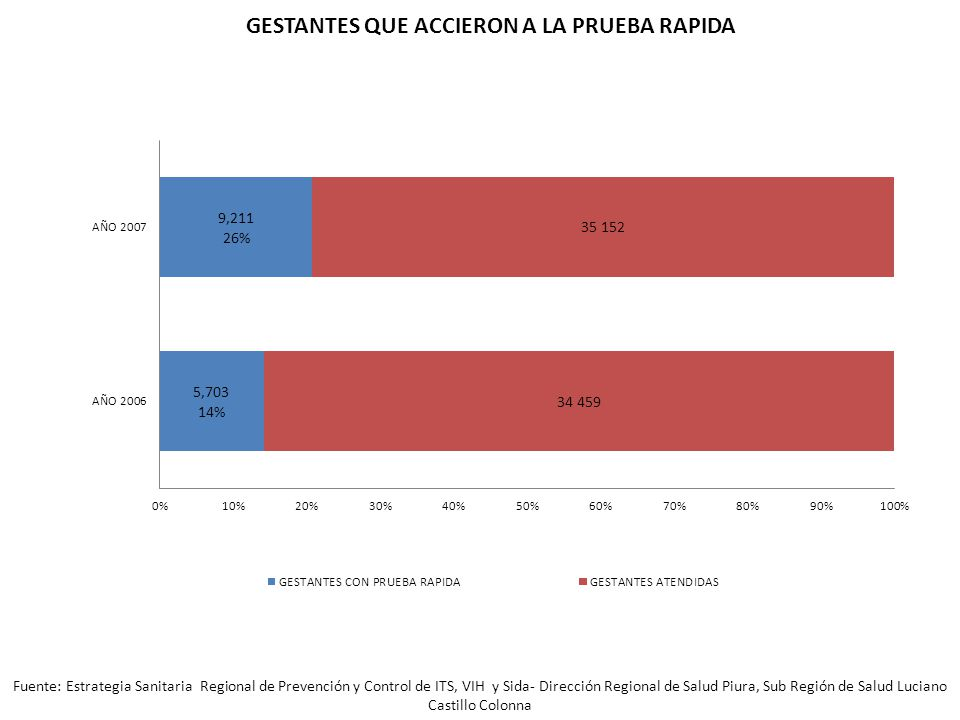 Fuente: Estrategia Sanitaria Regional de Prevención y Control de ITS, VIH y Sida- Dirección Regional de Salud Piura, Sub Región de Salud Luciano Castillo Colonna