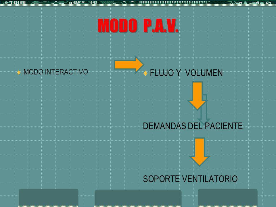 MODO P.A.V. FLUJO Y VOLUMEN DEMANDAS DEL PACIENTE SOPORTE VENTILATORIO