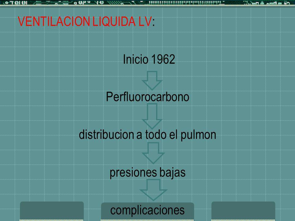 VENTILACION LIQUIDA LV: Inicio 1962 Perfluorocarbono distribucion a todo el pulmon presiones bajas complicaciones