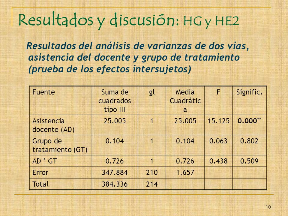 Resultados y discusión: HG y HE2