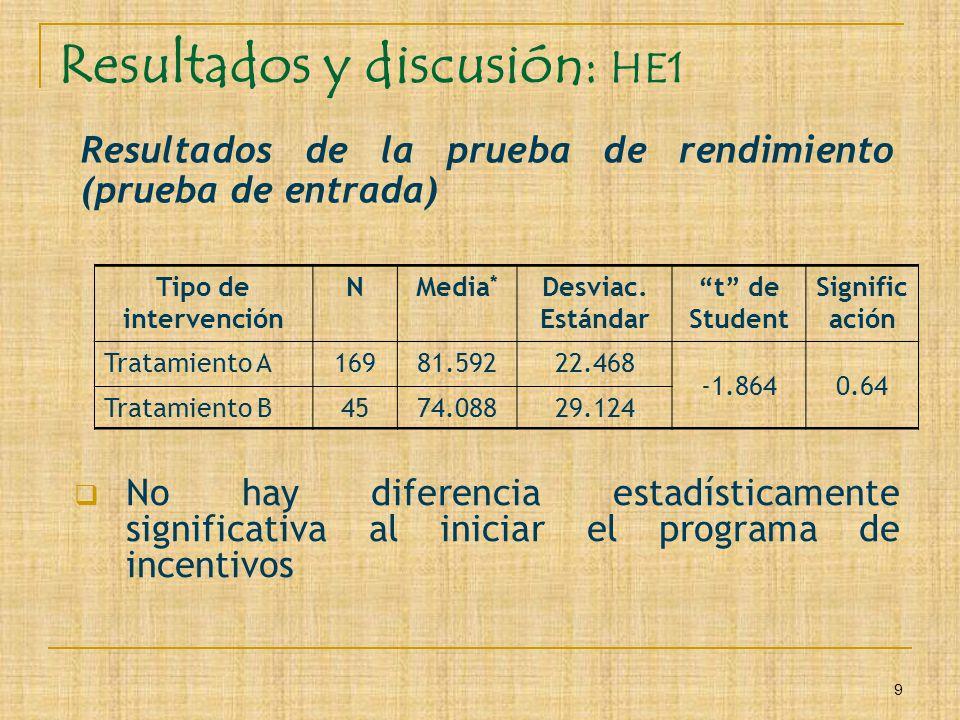 Resultados y discusión: HE1