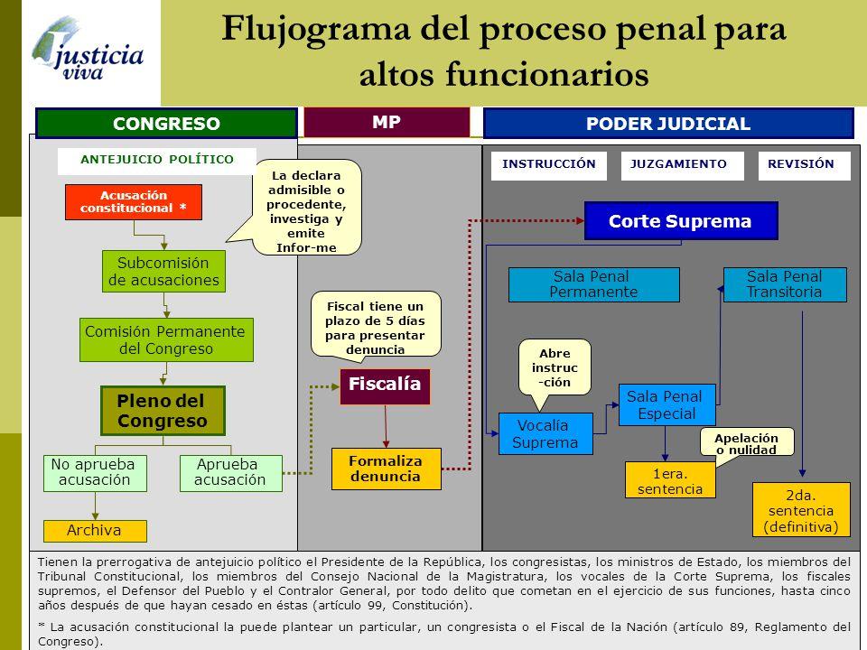 Flujograma del proceso penal para altos funcionarios