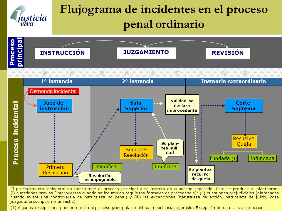 Flujograma de incidentes en el proceso penal ordinario