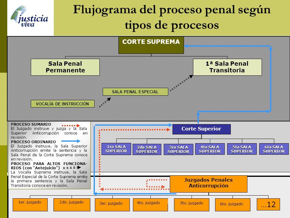 Flujograma del proceso penal según tipos de procesos