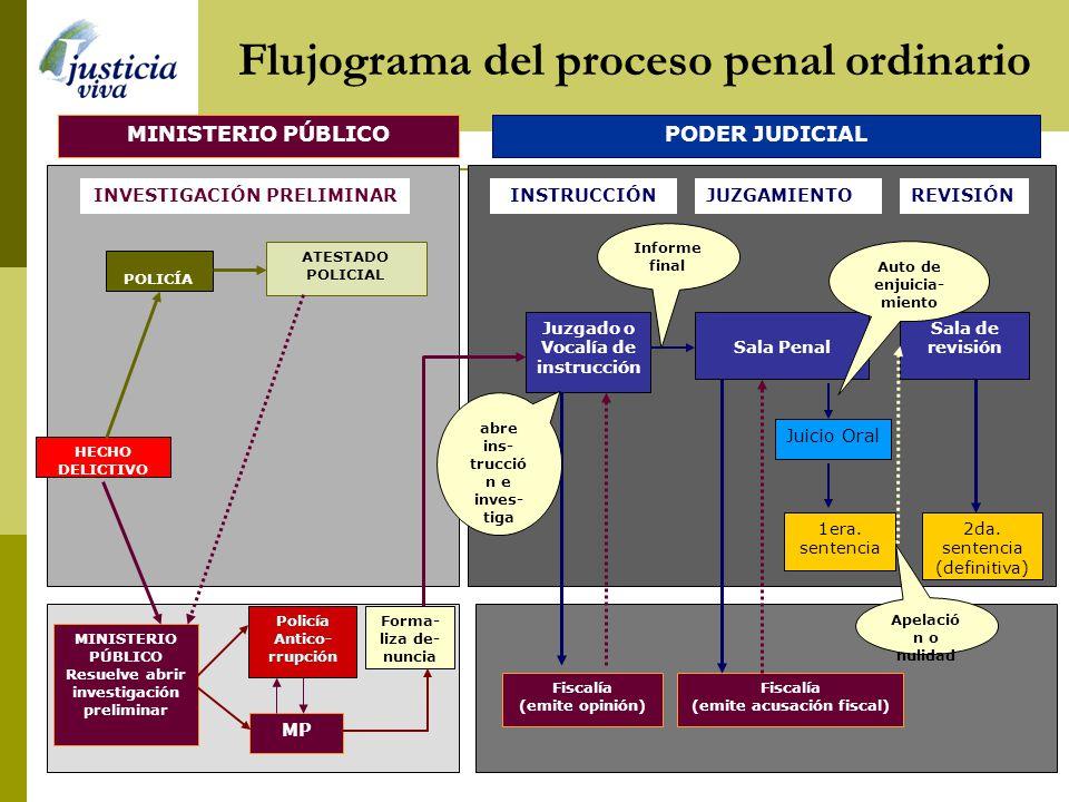 Flujograma del proceso penal ordinario