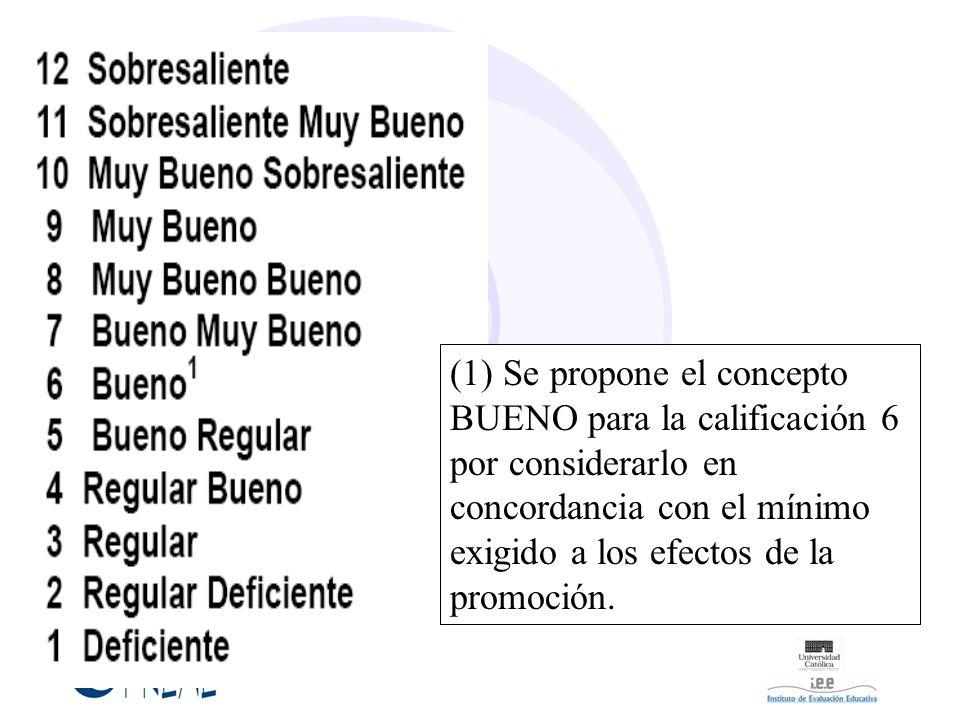 (1) Se propone el concepto BUENO para la calificación 6 por considerarlo en concordancia con el mínimo exigido a los efectos de la promoción.