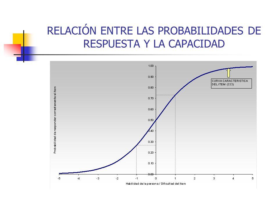 RELACIÓN ENTRE LAS PROBABILIDADES DE RESPUESTA Y LA CAPACIDAD