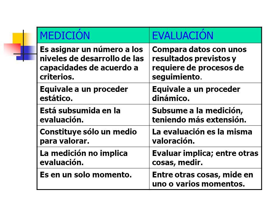 MEDICIÓN EVALUACIÓN. Es asignar un número a los niveles de desarrollo de las capacidades de acuerdo a criterios.