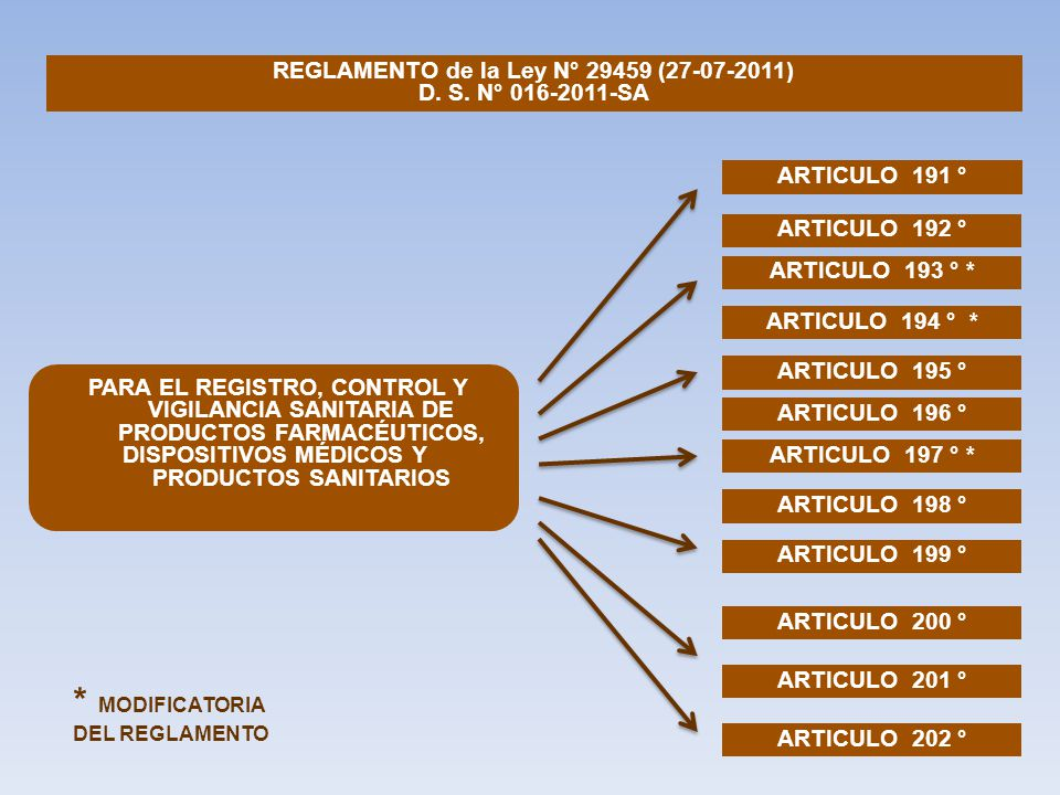 REGLAMENTO de la Ley N° 29459 (27-07-2011)