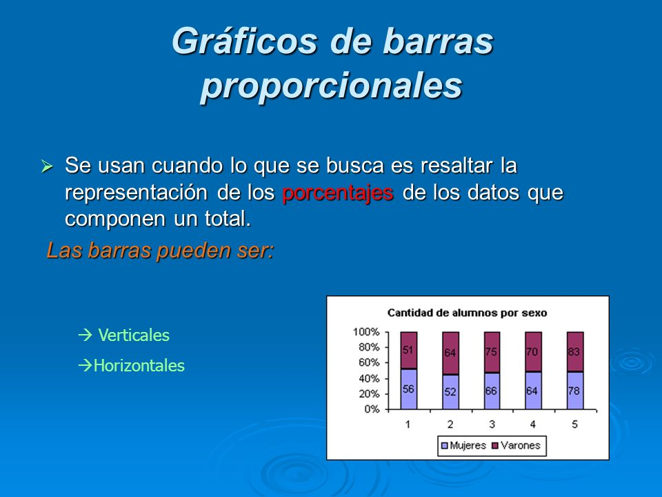 Gráficos de barras proporcionales