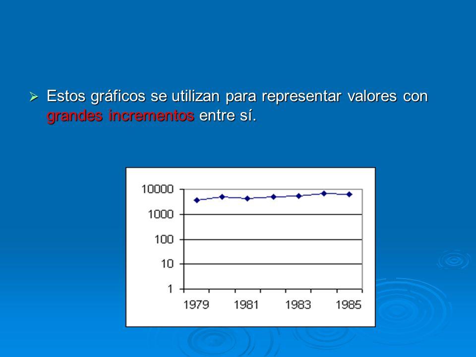 Estos gráficos se utilizan para representar valores con grandes incrementos entre sí.