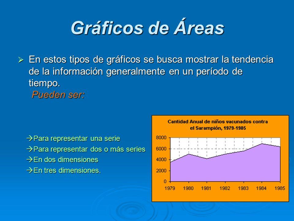 Gráficos de ÁreasEn estos tipos de gráficos se busca mostrar la tendencia de la información generalmente en un período de tiempo. Pueden ser: