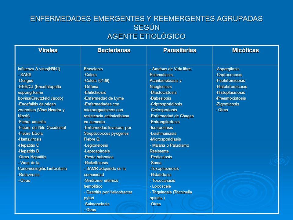 ENFERMEDADES EMERGENTES Y REEMERGENTES AGRUPADAS SEGÚN AGENTE ETIOLÓGICO