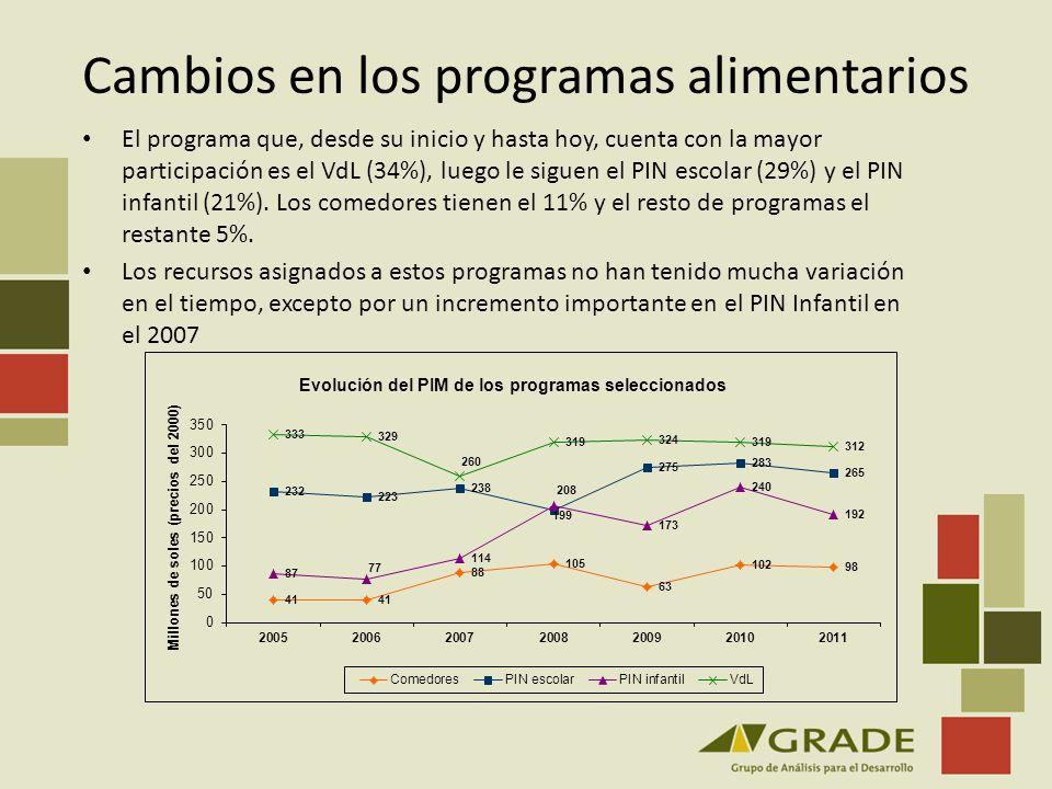 Cambios en los programas alimentarios