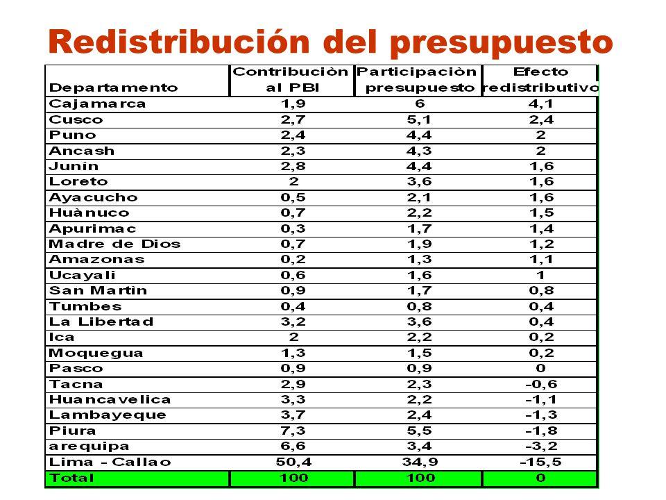 Redistribución del presupuesto